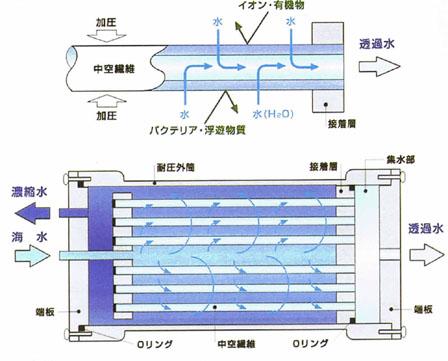 中空繊維を使った逆浸透膜法のしくみ