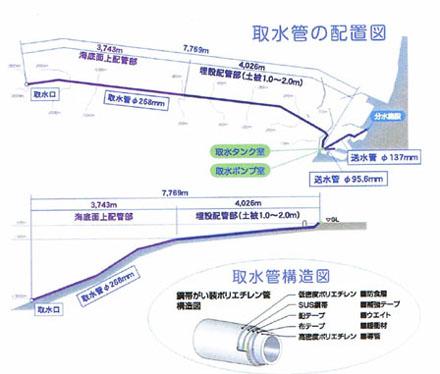 取水管の配置図