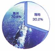 地球の表面積比率