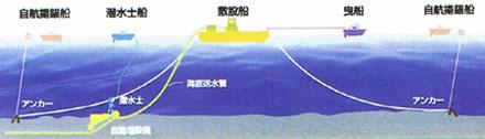 取水管(継足管)敷設船団A