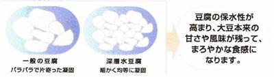 豆腐の製造