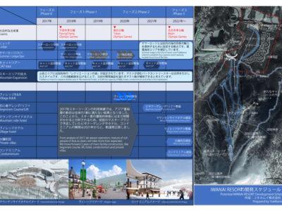 IWANAI RESORTの事業計画(進捗状況)